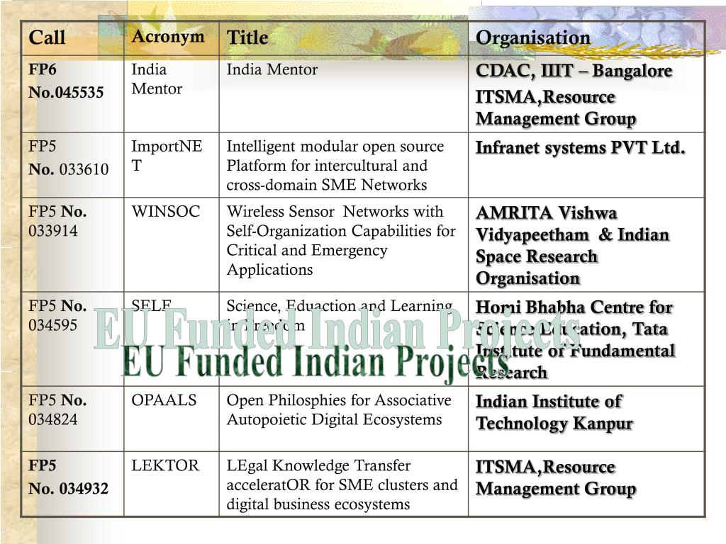 EU Funded Indian Projects