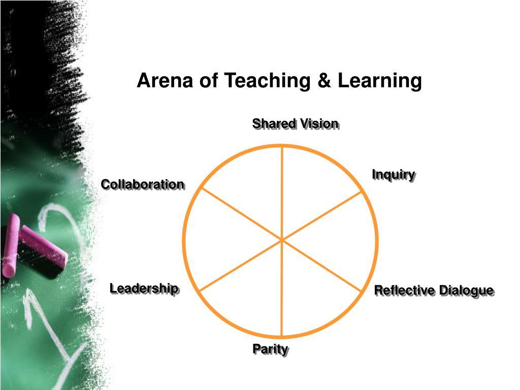 Six Dynamics of a Professional Development School