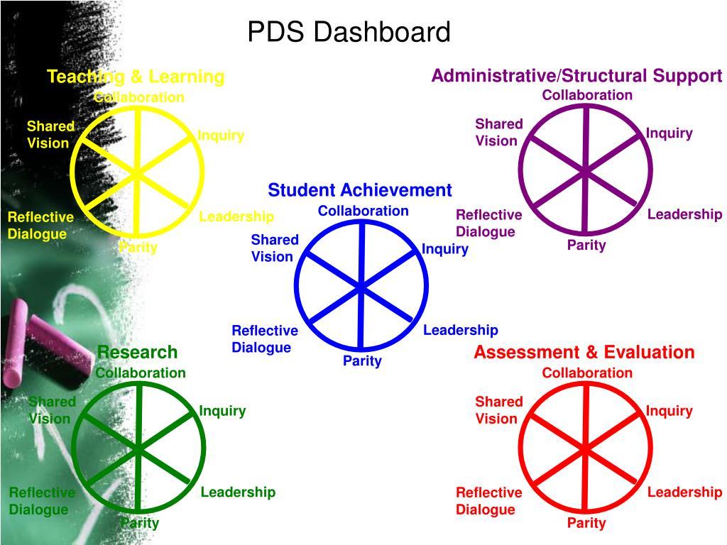 PDS Dashboard