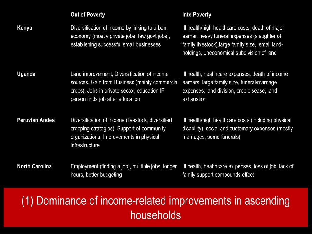 (1) Dominance of income-related improvements in ascending households
