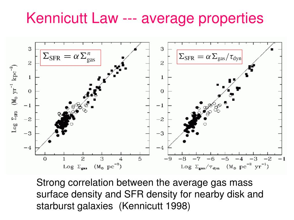 Kennicutt Law --- average properties