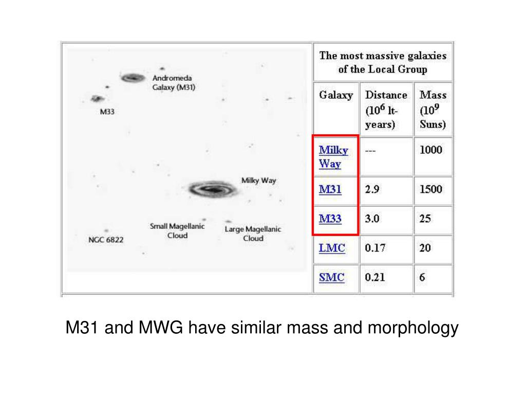 M31 and MWG have similar mass and morphology