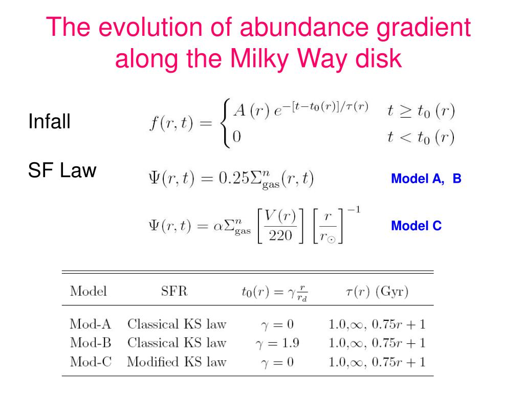 The evolution of abundance gradient along the Milky Way disk