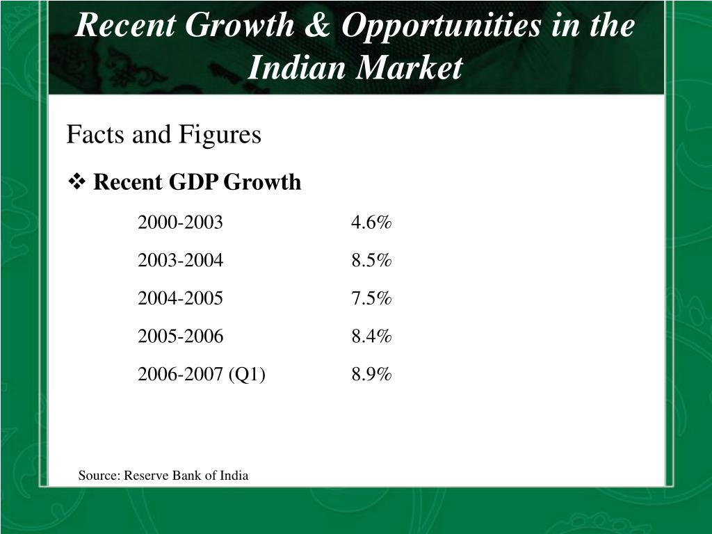 Recent Growth & Opportunities in the Indian Market