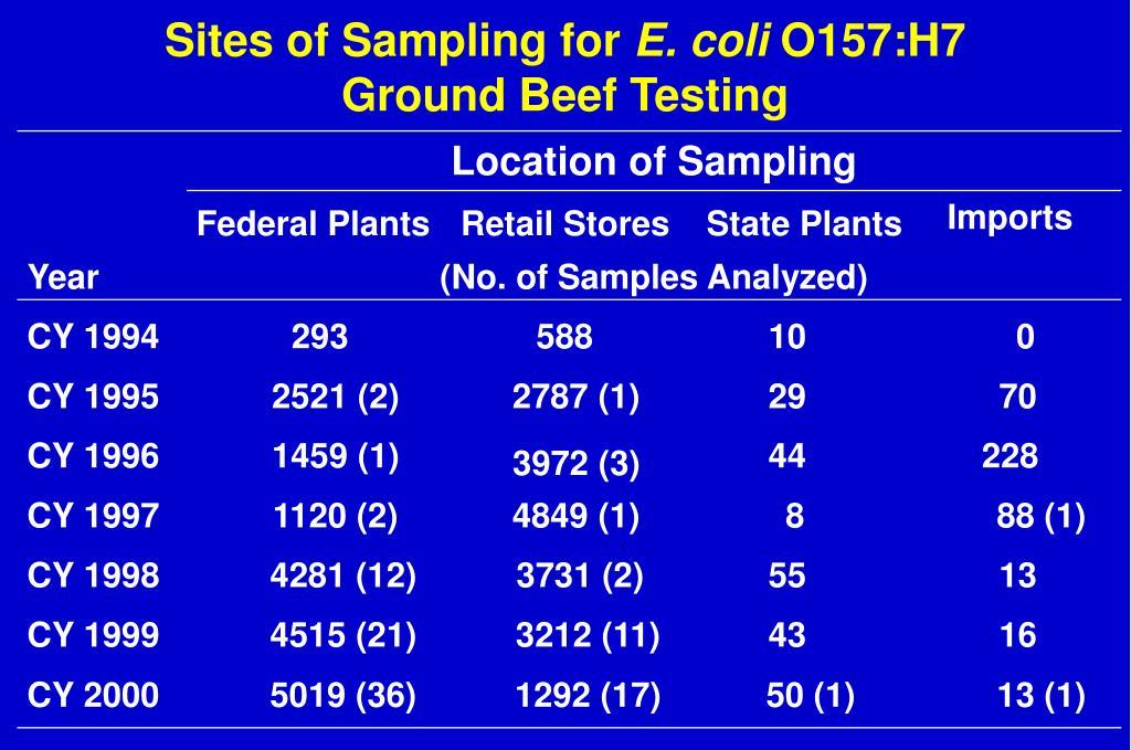 Sites of Sampling for