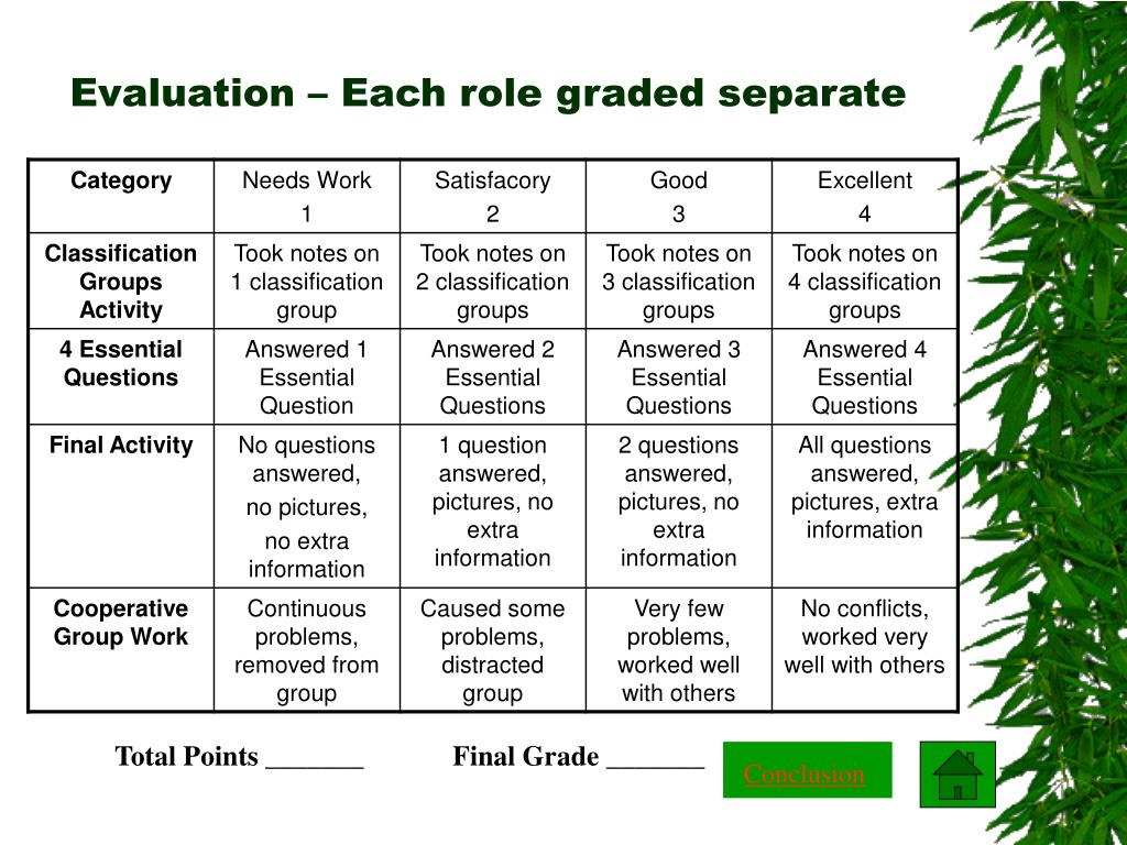 Evaluation – Each role graded separate