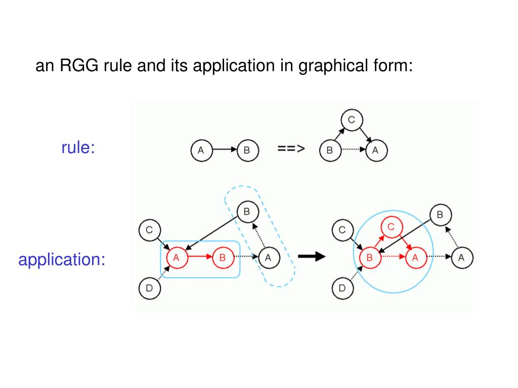 an RGG rule and its application in graphical form: