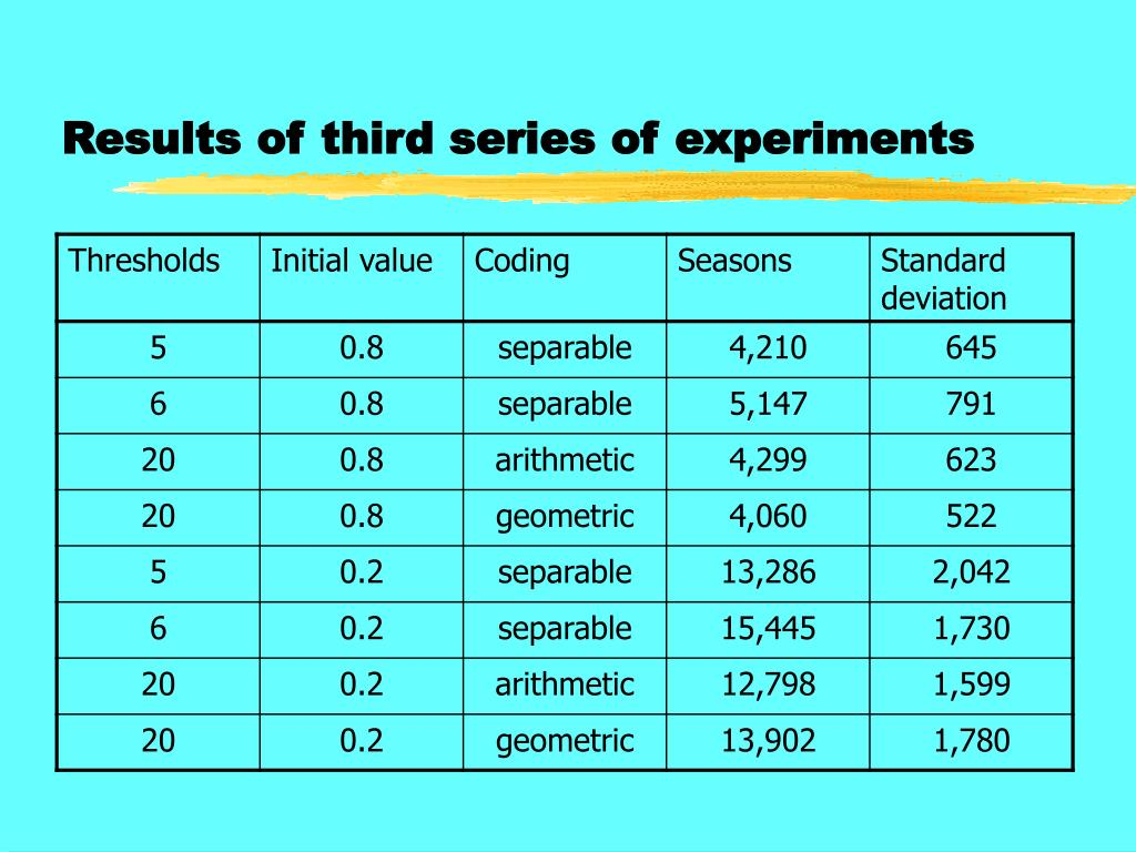 Results of third series of experiments