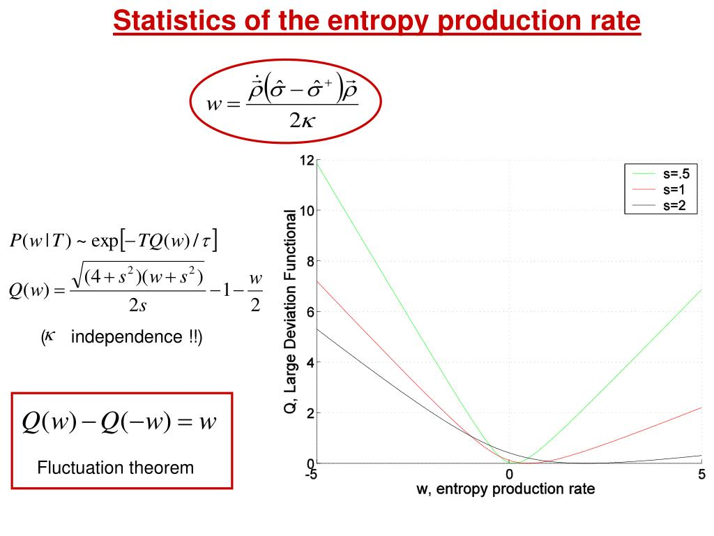 Statistics of the entropy production rate