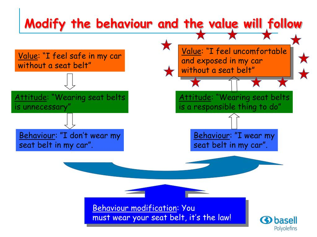 Modify the behaviour and the value will follow
