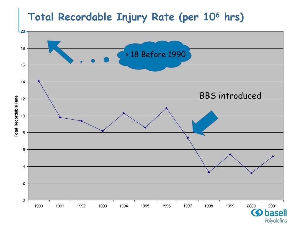 Total Recordable Injury Rate (per 10
