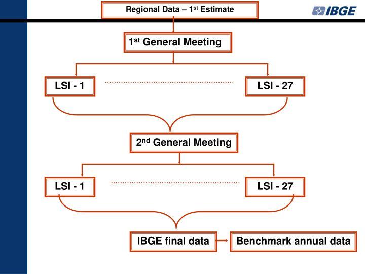 Regional Data – 1
