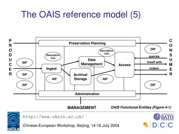 The OAIS reference model (5)