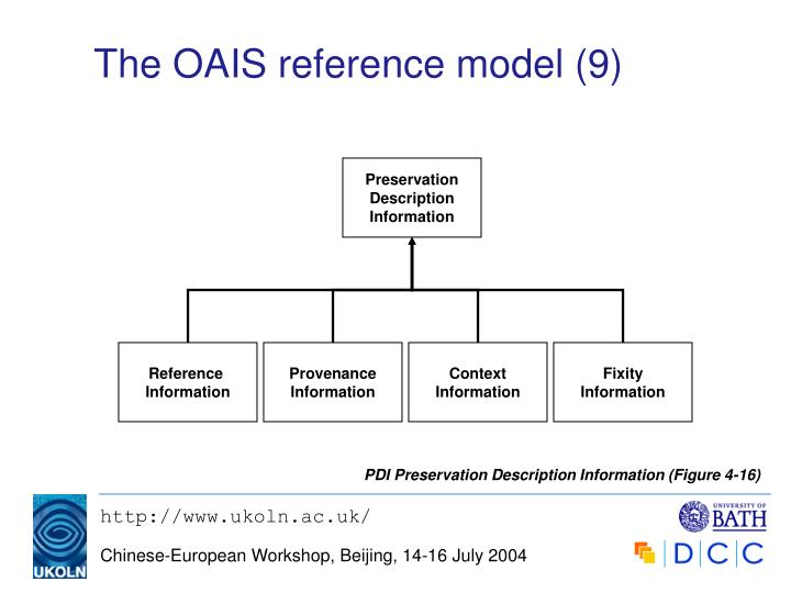 The OAIS reference model (9)