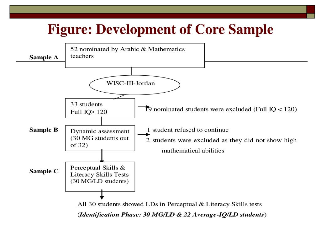 Figure: Development of Core Sample