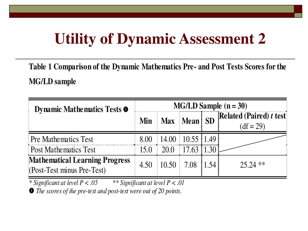 Utility of Dynamic Assessment 2