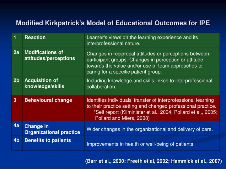 Modified Kirkpatrick's Model of Educational Outcomes for IPE