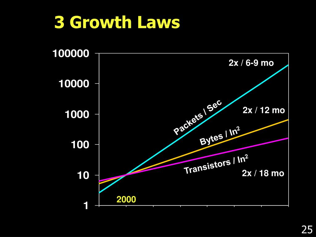 3 Growth Laws