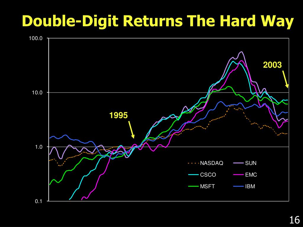 Double-Digit Returns The Hard Way