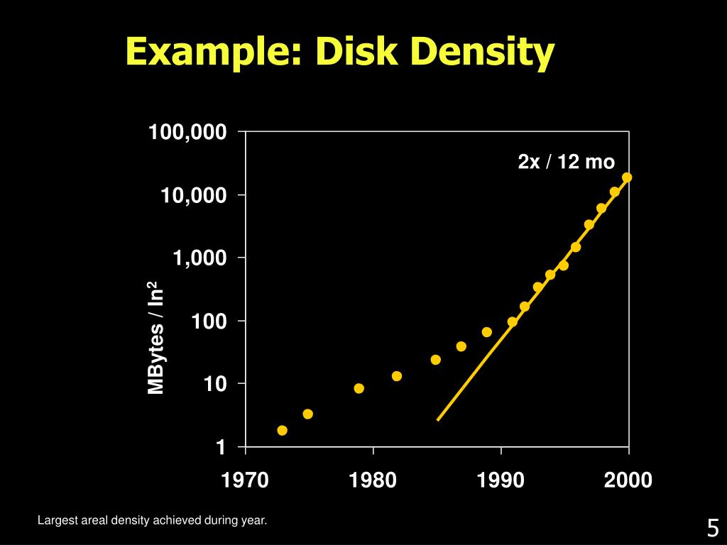 Example: Disk Density