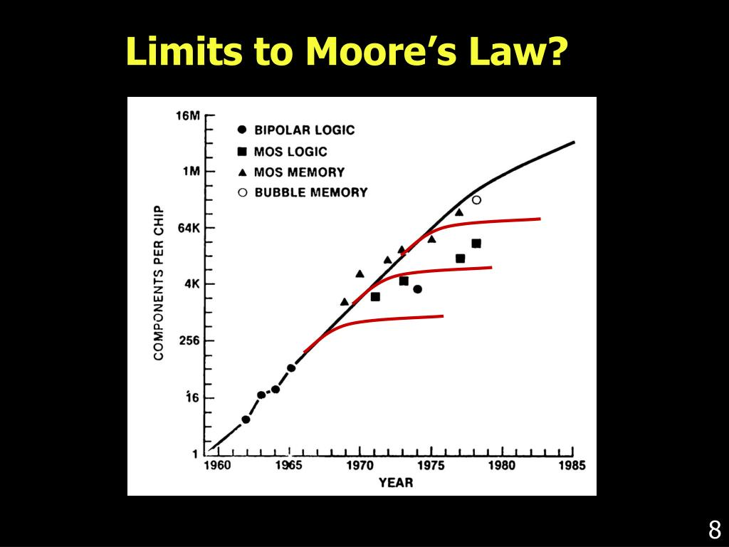 Limits to Moore's Law?
