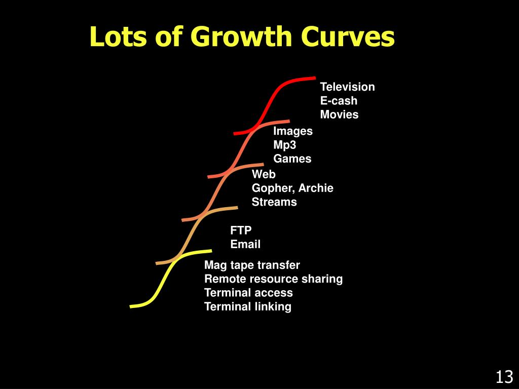 Lots of Growth Curves