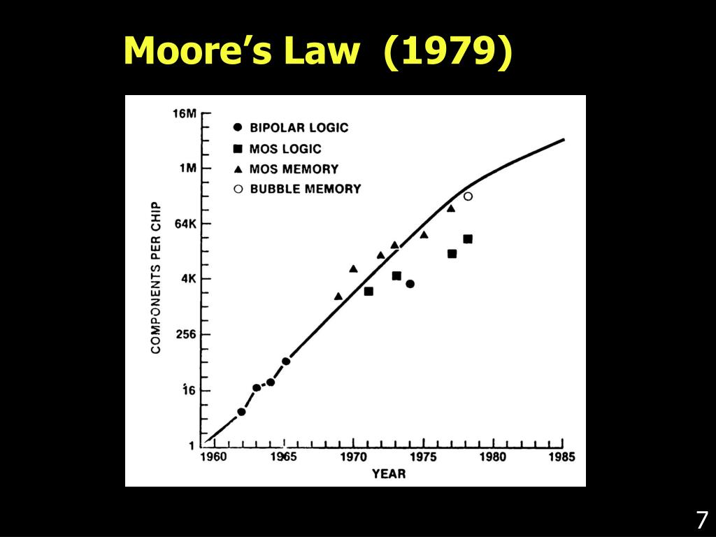 Moore's Law  (1979)