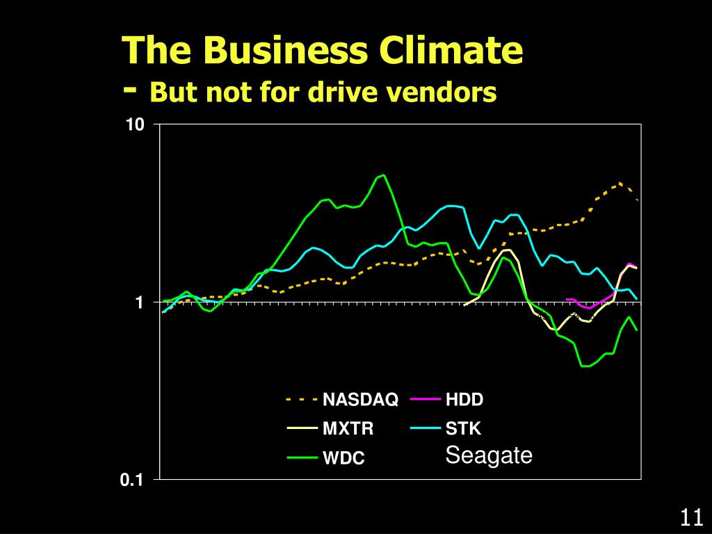 The Business Climate