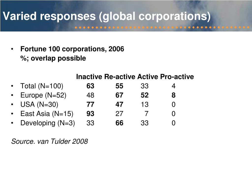 Varied responses (global corporations)