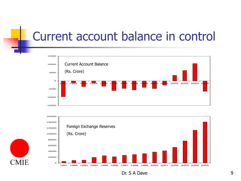 Current account balance in control