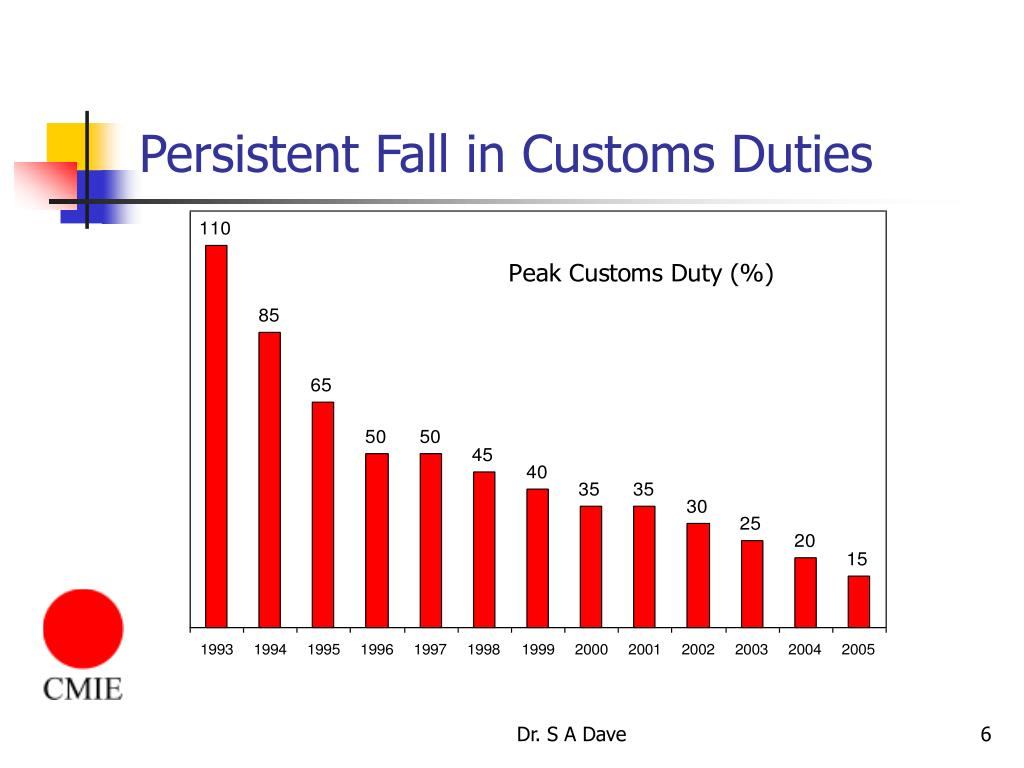 Persistent Fall in Customs Duties