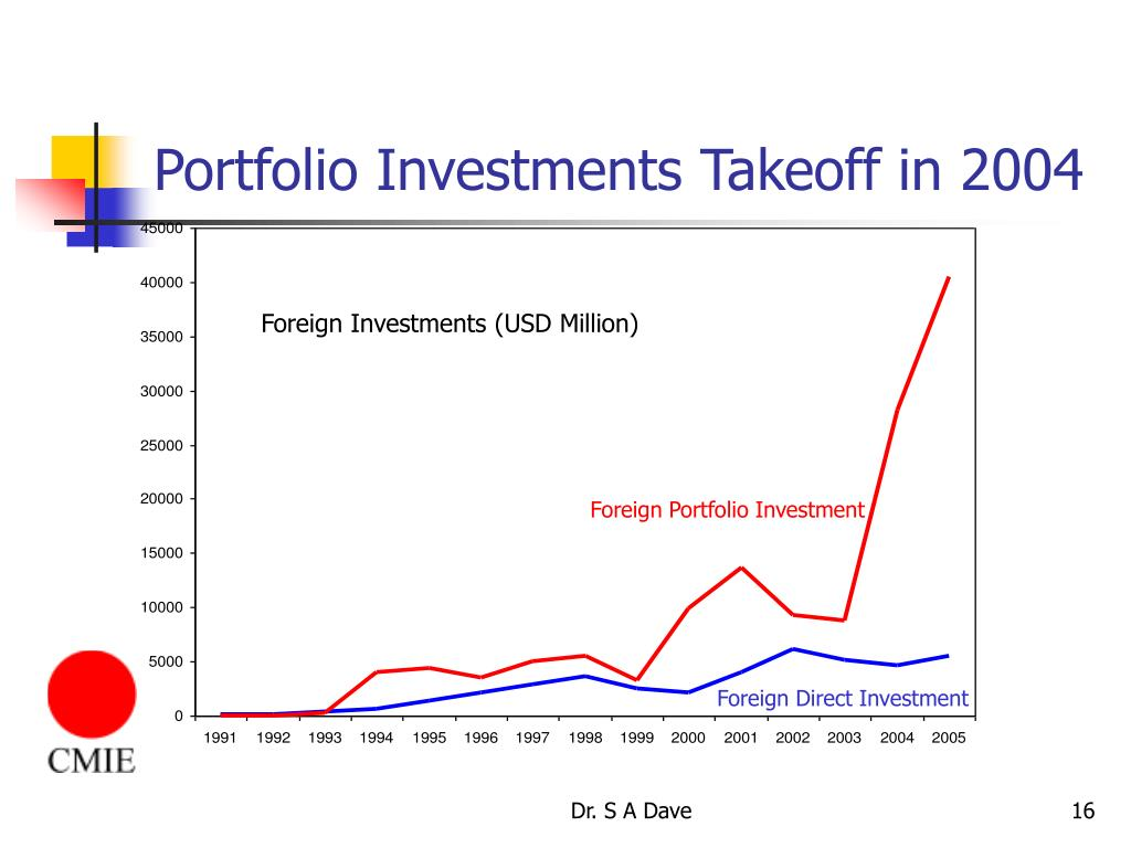 Portfolio Investments Takeoff in 2004