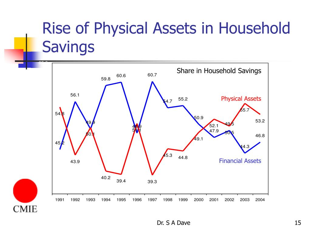 Rise of Physical Assets in Household Savings