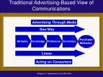 traditional advertising based view of communications