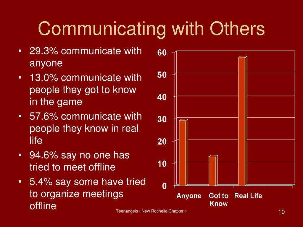 Communicating with Others