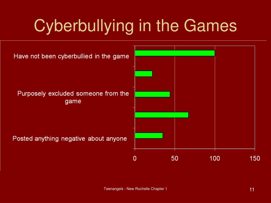 Cyberbullying in the Games