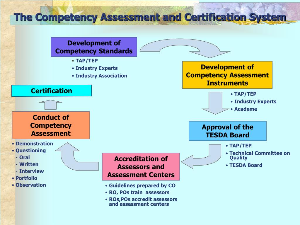 The Competency Assessment and Certification System