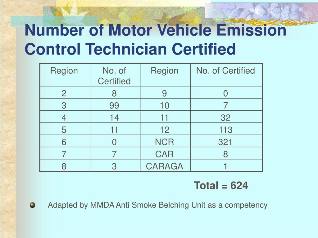 Number of Motor Vehicle Emission Control Technician Certified