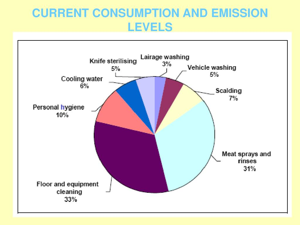 CURRENT CONSUMPTION AND EMISSION LEVELS