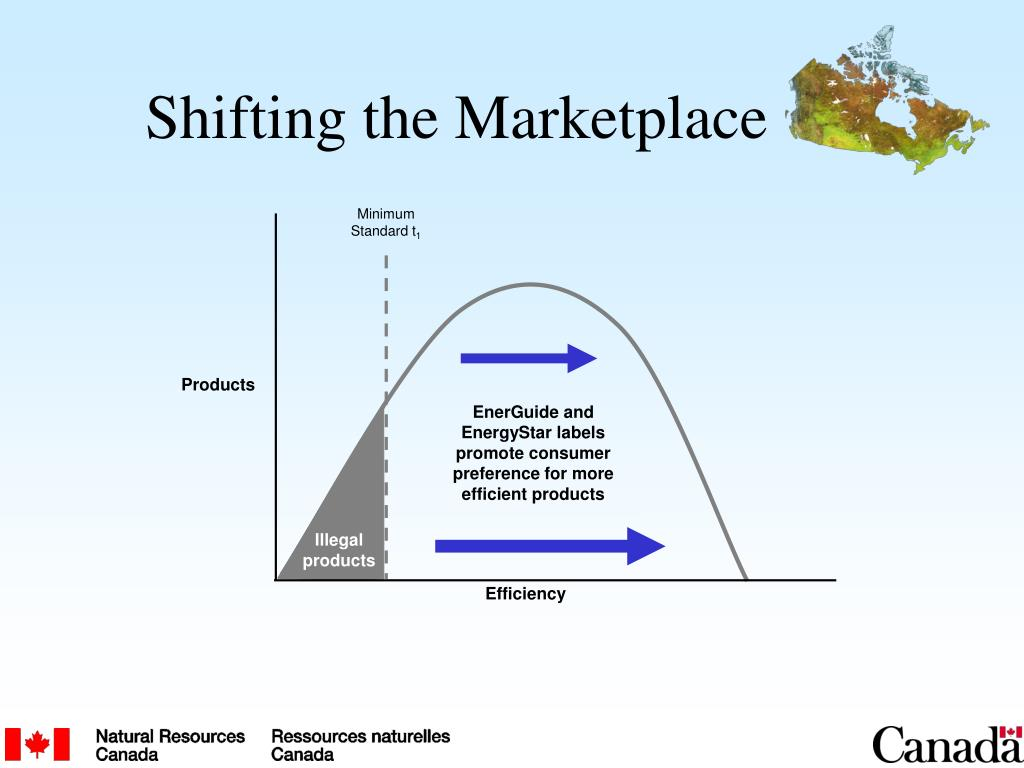 Shifting the Marketplace
