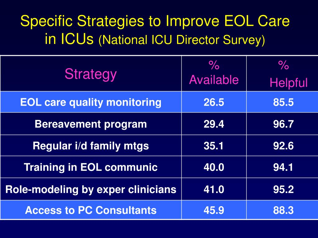 Specific Strategies to Improve EOL Care