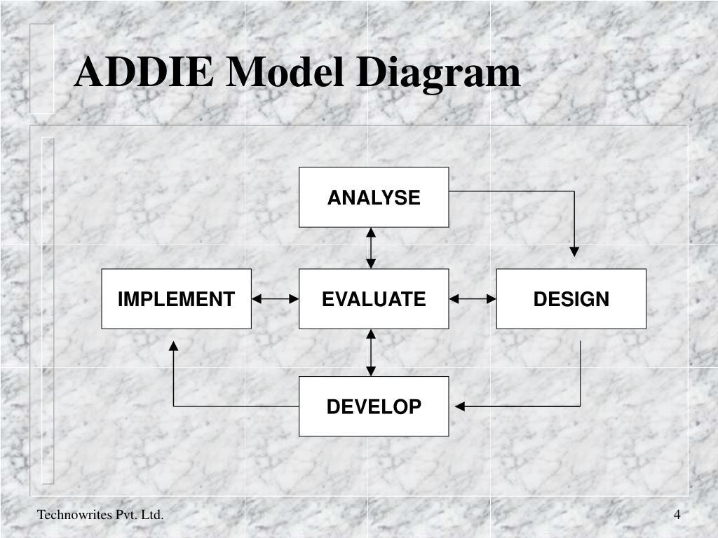ADDIE Model Diagram