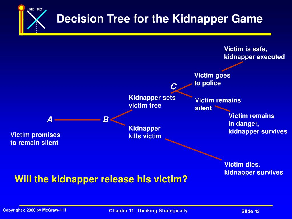 Decision Tree for the Kidnapper Game