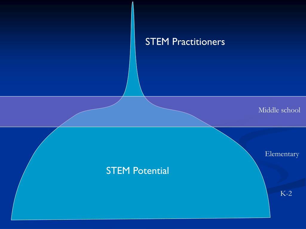 STEM Practitioners
