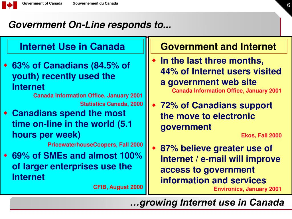 Internet Use in Canada