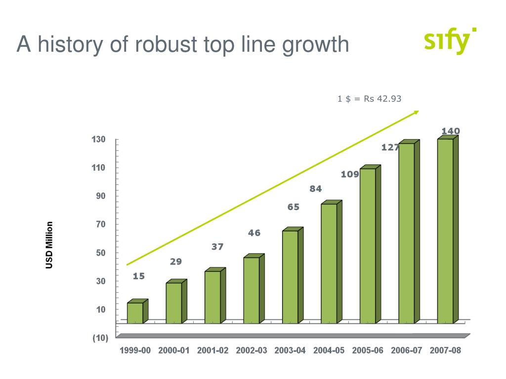 A history of robust top line growth