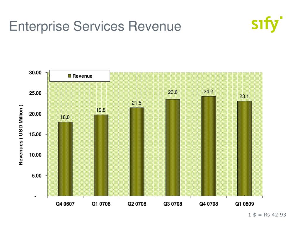 Enterprise Services Revenue