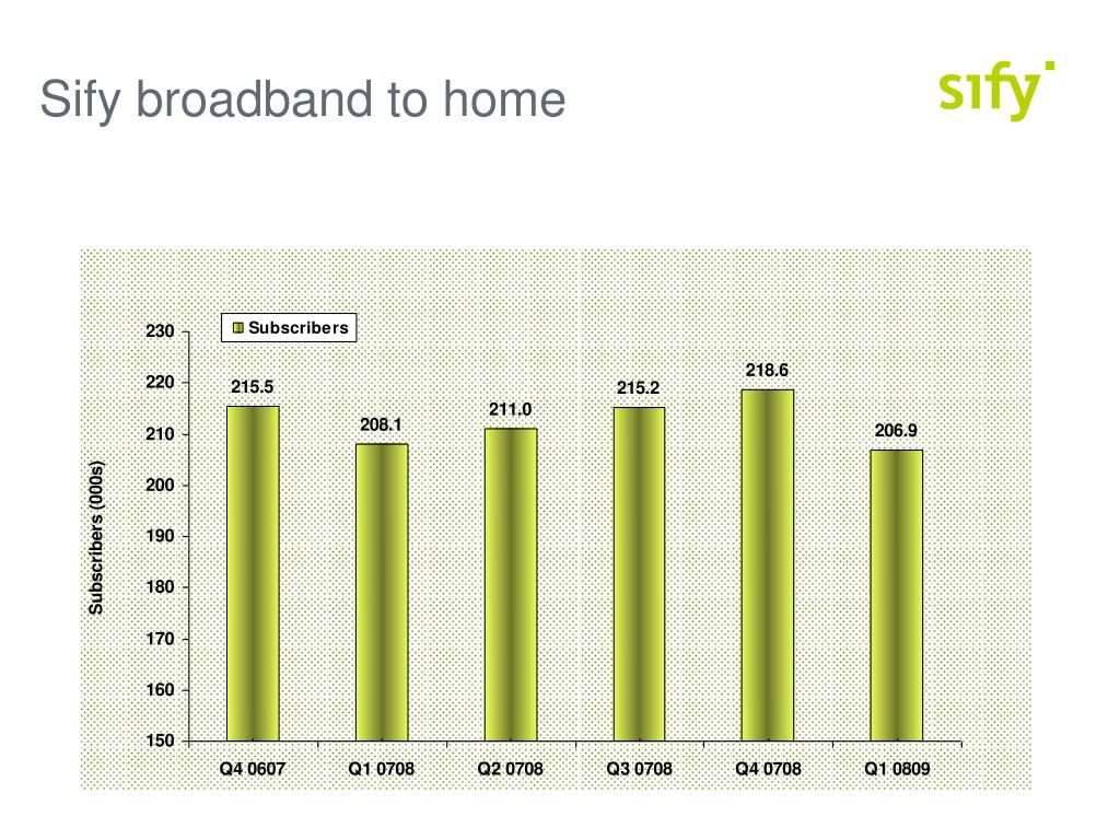 Sify broadband to home