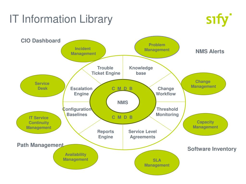 IT Information Library