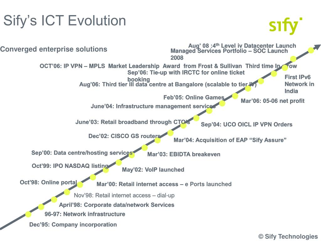 Sify's ICT Evolution